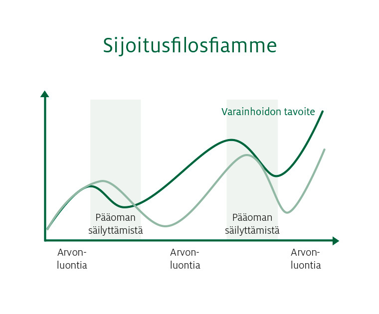 Ålandsbanken - Diagram Fi